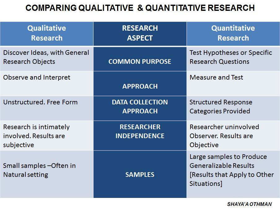 quantitative research 3 essay Quantitative research is a type of empirical investigation that means the research focuses on verifiable observation as opposed to theory or logic most often this type of research is expressed in numbers a researcher will represent and manipulate certain observations that they are studying.
